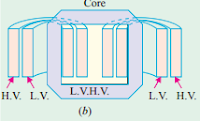 Types of Transformers - Shell type Transformer - Core type Transformer