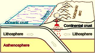 Litosfer, Pengertian Litosfer, Lapisan-Lapisan, Manfaat Litosfer