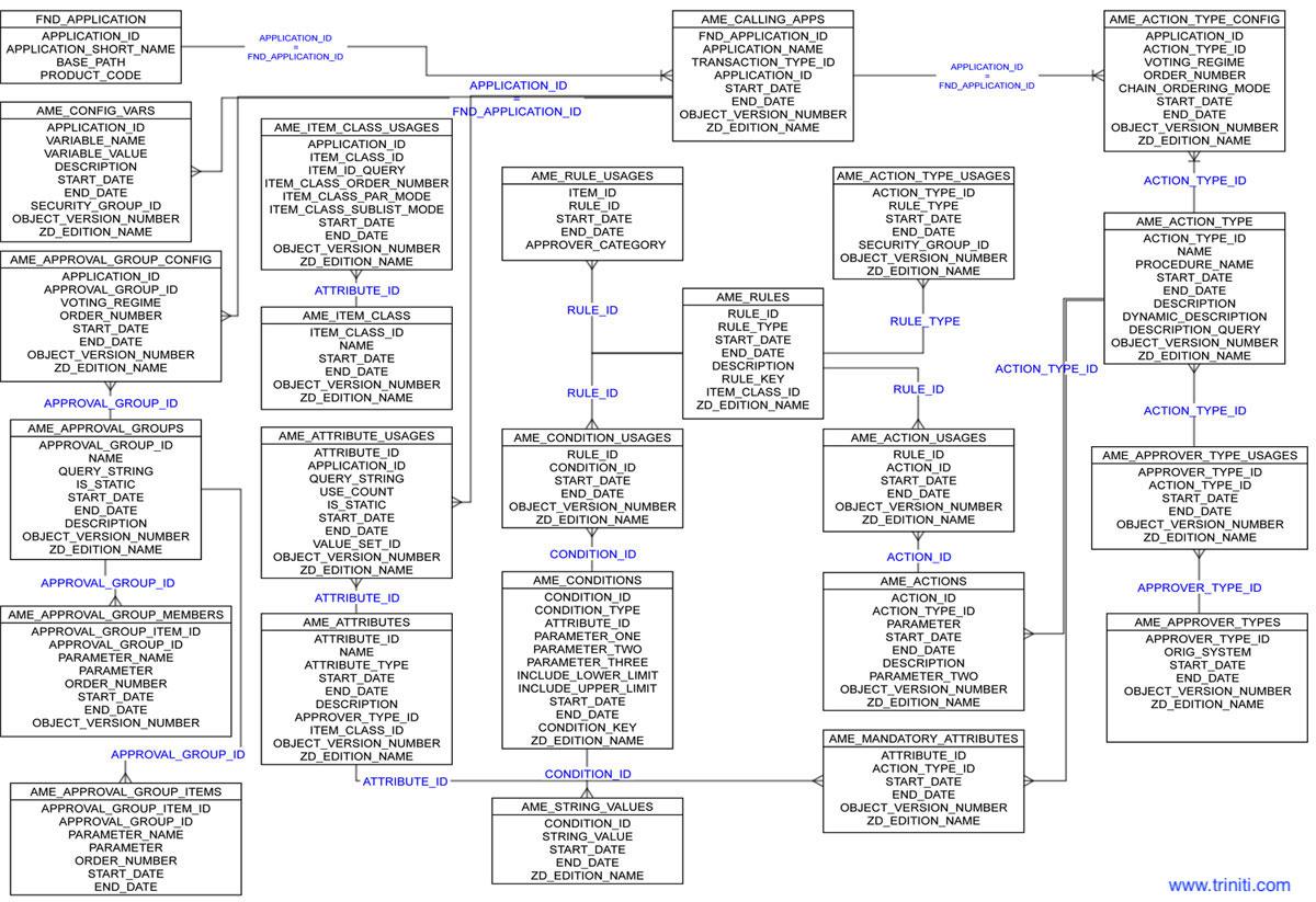 Oracle R12 Erd Diagram