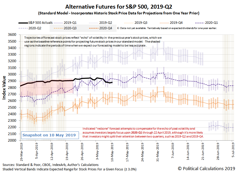 Alternative Futures - S&P 500 - 2019Q2 - Standard Model - Snapshot on 10 May 2019