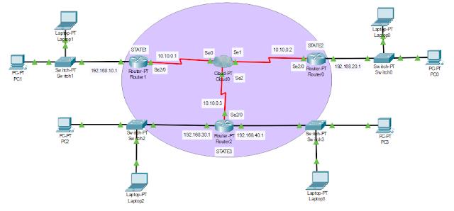 Setting interface di jaringan Cloude dengan Routing dynamic (RIP)