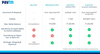 what is kyc in paytm