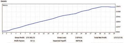 Cuenta de trading de Isabel Nogales