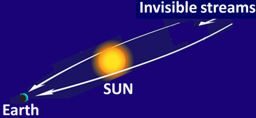 A schematic illustration of the gravitational focusing by the sun of an incoming low-speed stream during alignment Earth-Sun-Stream. Credit: Dr. Konstantin Zioutas