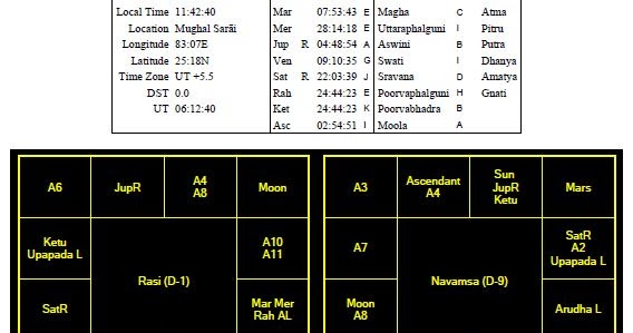 Study On Astrology Is A Discovery Not An Invention Lal Bahadur