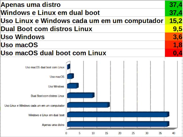 Como as pessoas usam Linux em 2017