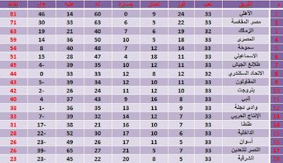 جدول ترتيب الدورى الممتاز