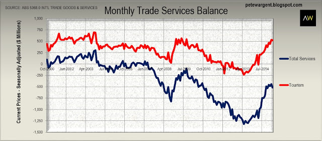 Monthly trade services balance