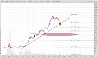 Target koreksi saham INDY MEDC