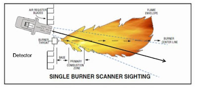 single burner flame scanner sighting or alignment