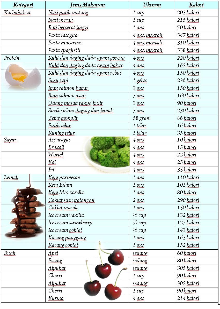 Ketahui Jumlah Kalori yang Terbakar Berdasarkan Aktivitas Tertentu Selama 30 Menit