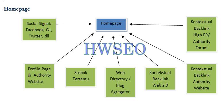 strategi struktur terbaik dalam membuat backlink