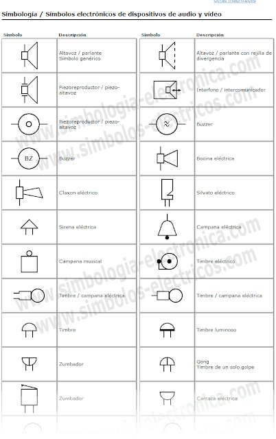 symbols Símbolos de dispositivos de audio y vídeo