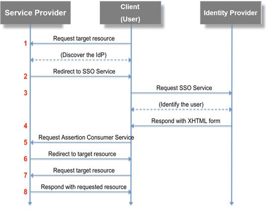 QA Design Gurus: How To Test SAML Authentication