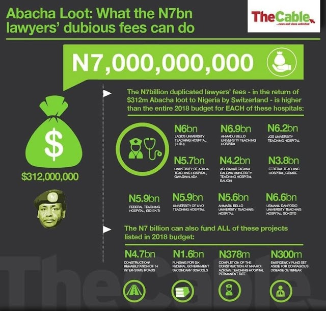 Nigeria paid N7billion to the lawyers that helped return Abacha loot.