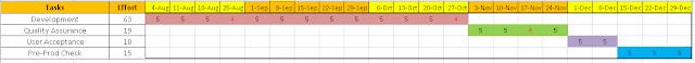 Manual Timeline Excel