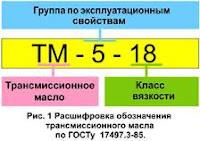 Свойства и классификация трансмиссионных масел