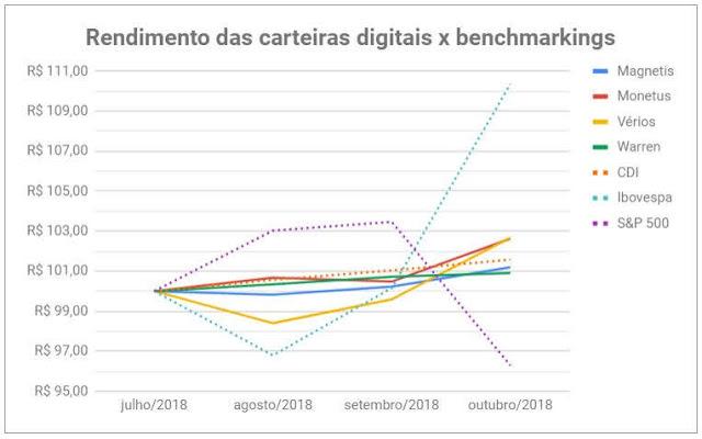 Veja a situação mensal das carteiras de investimentos nas gestoras digitais (Magnetis, Monetus, Warren e Vérios) e como seus robôs de investimentos estão gerindo o portfólio.