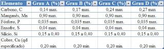 ASTM A283 Composição Química