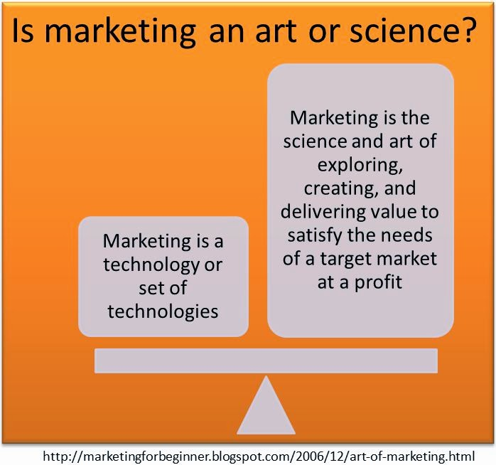 Marketing art and science of creating