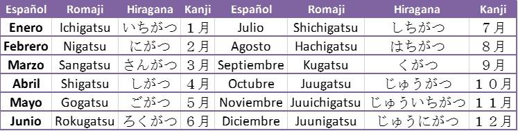 estudiando japones la fecha en japonés