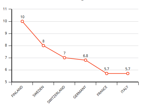Cara bikin grafik statistik tanpa excel