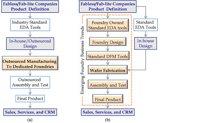 "Figure 1. Foundry business model then and now: (a) early ""pure-play"" manufacturing only foundry operation; (b) emerging trends in the foundry business showing foundries as complete IC product development solution providers. (DFM refers to design for manufacturing and CRM refers to customer relationship management)."