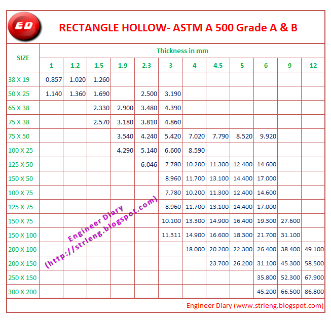 Unit Weight Of Rectangle Hollow Section Astm A 500