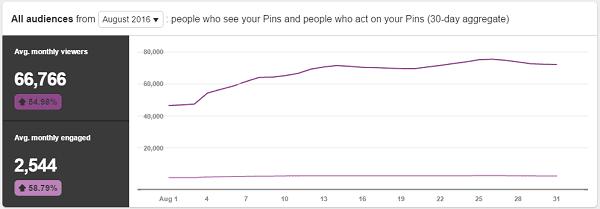 August 2016 Pinterest Reach