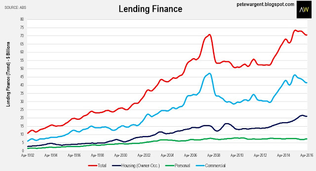 Lending Finance2