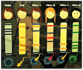 Análise de DNA (Museu de Ciência e Tecnologia da PUCRS)