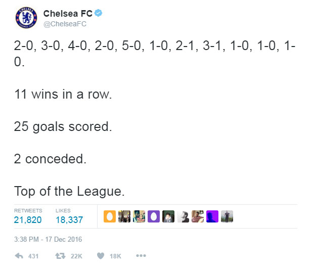 Chelsea FC are having a great Premier League run