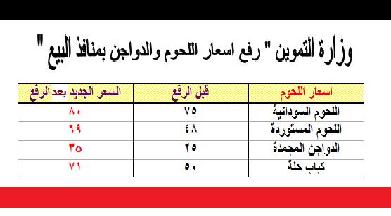 وزارة التموين - رفع  اسعار الدواجن واللحوم استعداداً لشهر رمضان بدءاً من غداً بجميع منافذ البيع بالمحافظات بزيادة تصل 21 جنيهاً