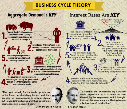 keynesian vs monetarist economy Monetarism is an economic theory that believes that if central banks control the money supply monetarism grew in opposition to the keynesian policies of demand management that emerged during the great depression of the 1930s and grew in popularity monetarism vs keynesianism and what it.