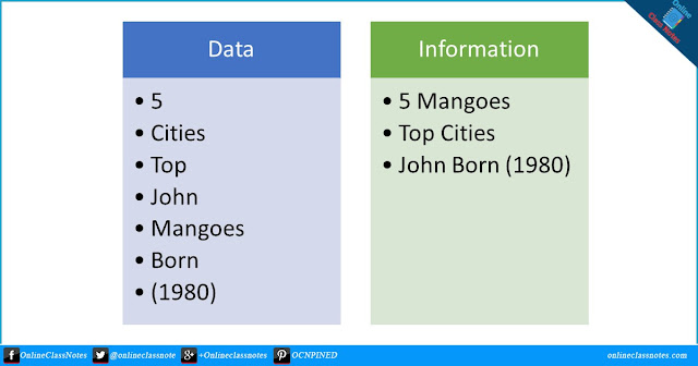 What is Data and Information? Write the differences between Data and Information.