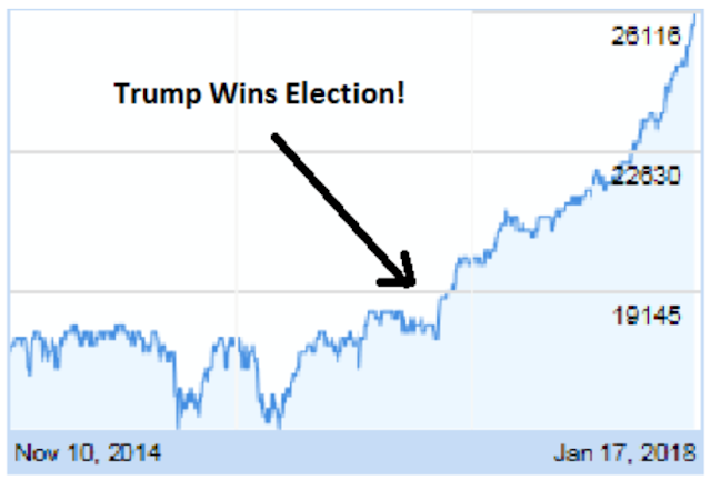 President Trump is Right – US Markets Up Nearly 50% (44%) Since 2016 Election!