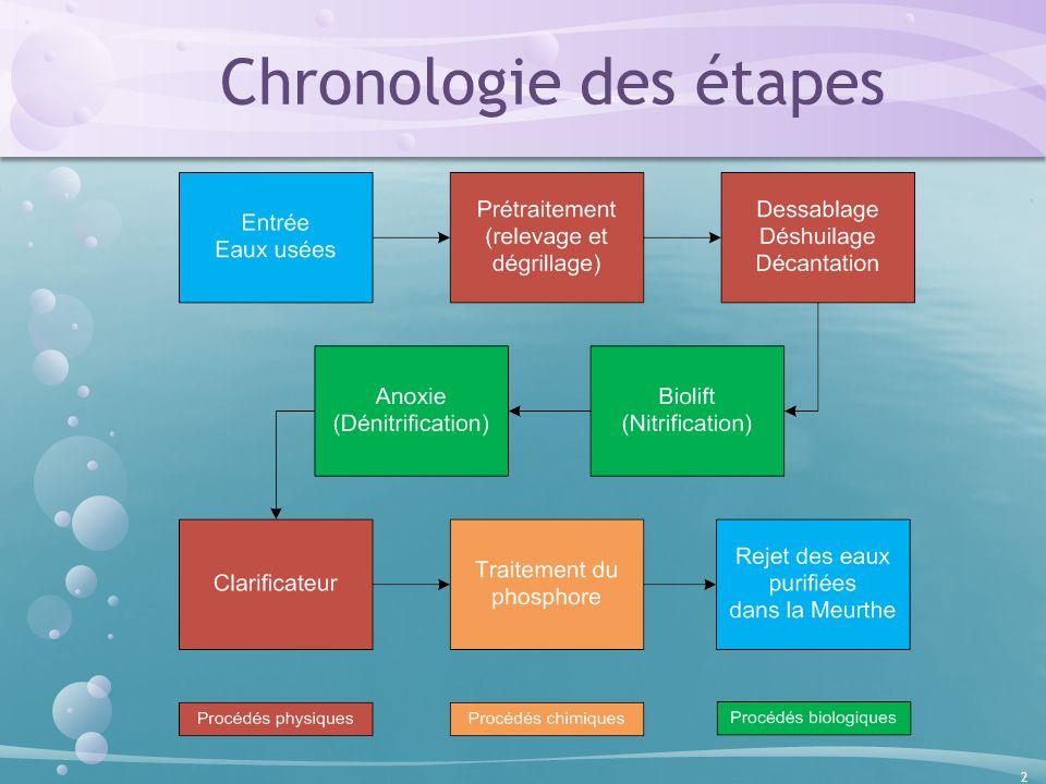 les etapes de traitement des eaux potables pdf