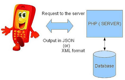 Membuat WEB Service Menggunakan PHP Format JSon