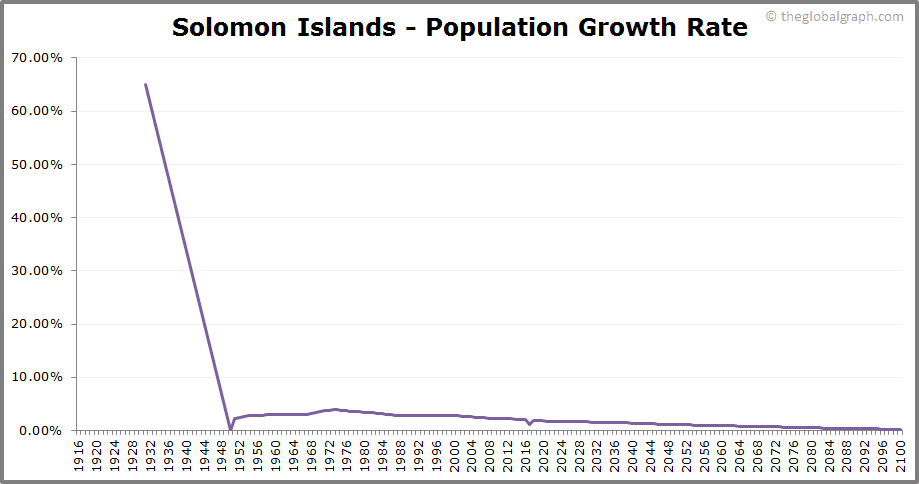 Solomon Islands  Population Growth Rate