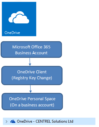 Compare Office 365, OneDrive and OneDrive for Business (or Personal