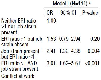 図:職業ストレスと脳卒中リスク
