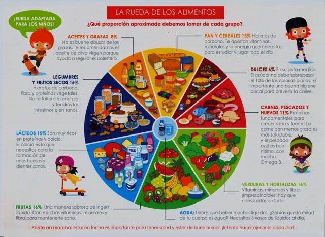 la ruleta de los alimentos