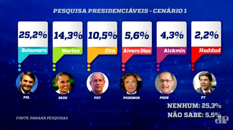 Bolsonaro segue à frente na disputa presidencial mesmo em cenário com Lula, aponta pesquisa  (Jornal da Manhã - Jovem Pan) - CENÁRIO1