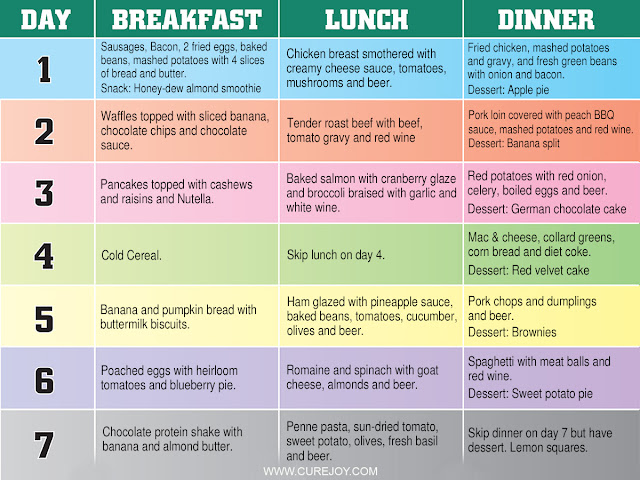A Diet Chart to Lose 20 Lbs in 2 Days