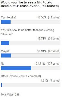 MLP Merch Poll #109 Results