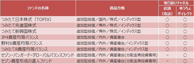ゆうちょ銀行つみたてNISA対象商品(2017年10月3日公表分)