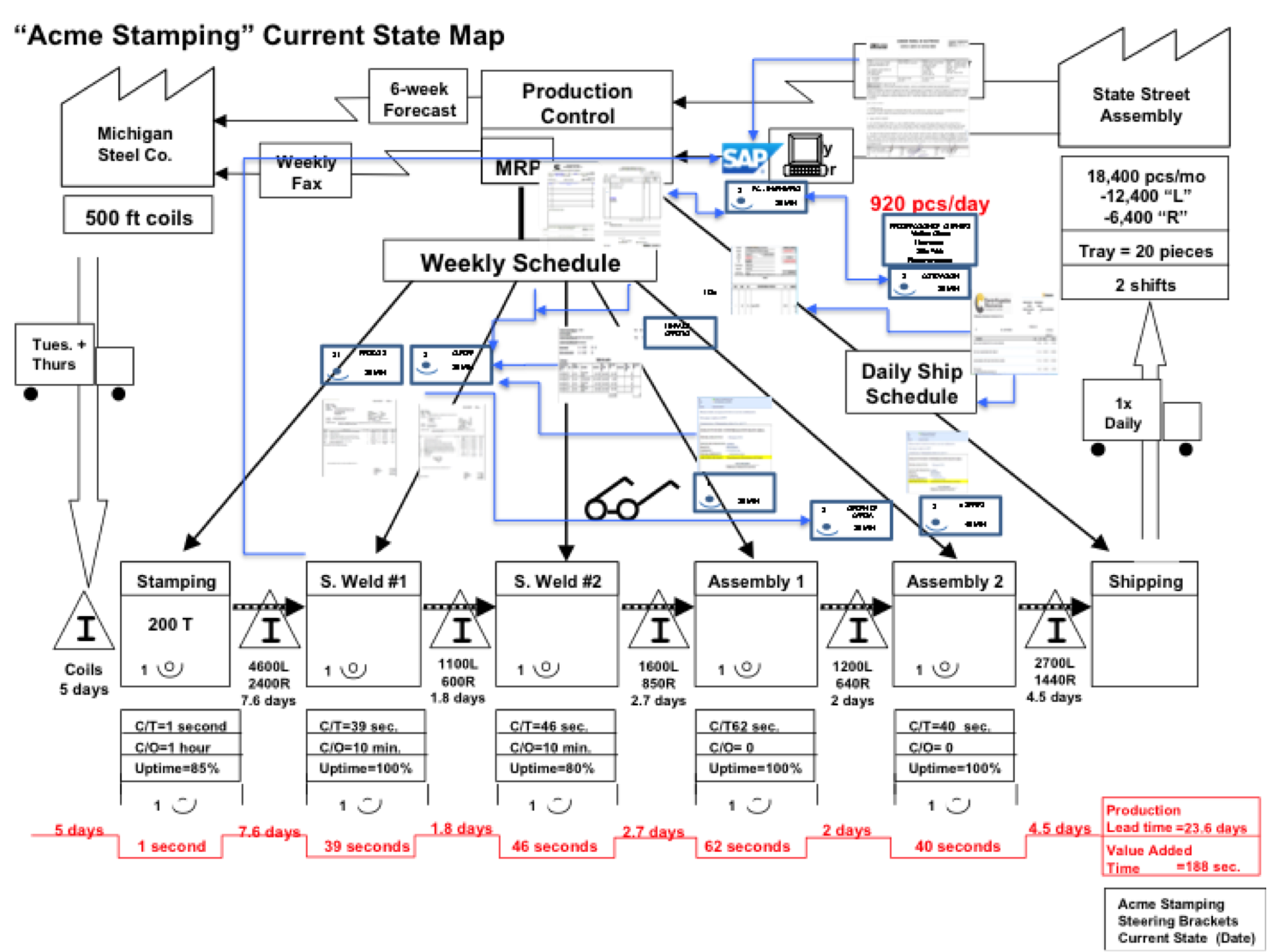 Target Center Floor Plan Lean Manufacturing Amp Six Sigma Junio 2014