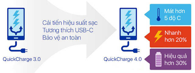 Qualcomm giới thiệu công nghệ sạc nhanh mới Quick Charge 4.0