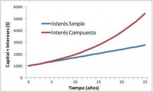 Matemáticas de Reno: TEMA 7: INTERÉS COMPUESTO Y CRECIMIENTO POBLACIONAL