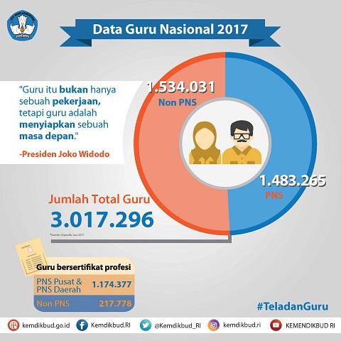 Membangun Pendidikan Karakter Melalui Keteladanan Guru Dalam Peringatan Hari Guru Nasional 2017